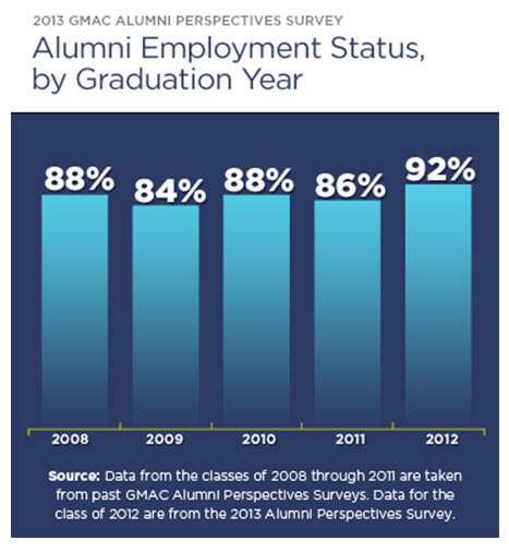 GMAC Alumni Survey