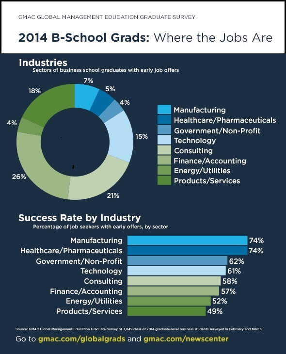 2014 B-School Grads Flock to Jobs in Tech, Healthcare, and Manufacturing