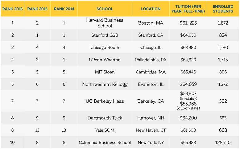 U.S. News Ranks Best Business Schools in 2016
