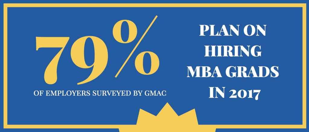 GMAC Releases Results of Year-End Employer Poll